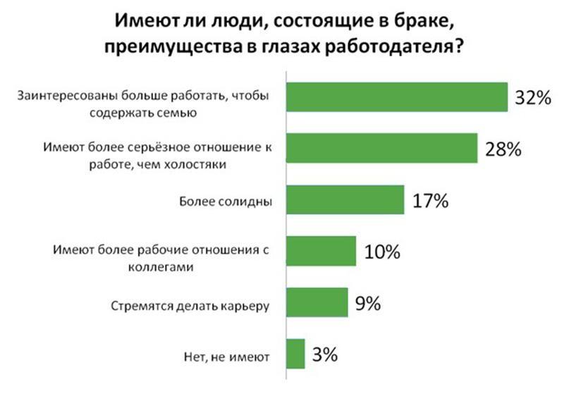 preimuzhestvo zhenatyh kandidatov - Не был женат как пишется